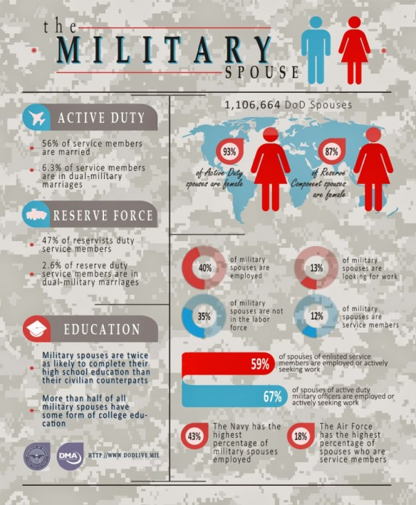 The-Military-Spouse-Infographic_Final140508-844x1024
